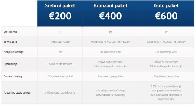 Prodaja- Sasa Web inzenjer
